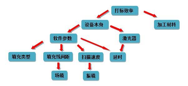 影响打标效率因素图
